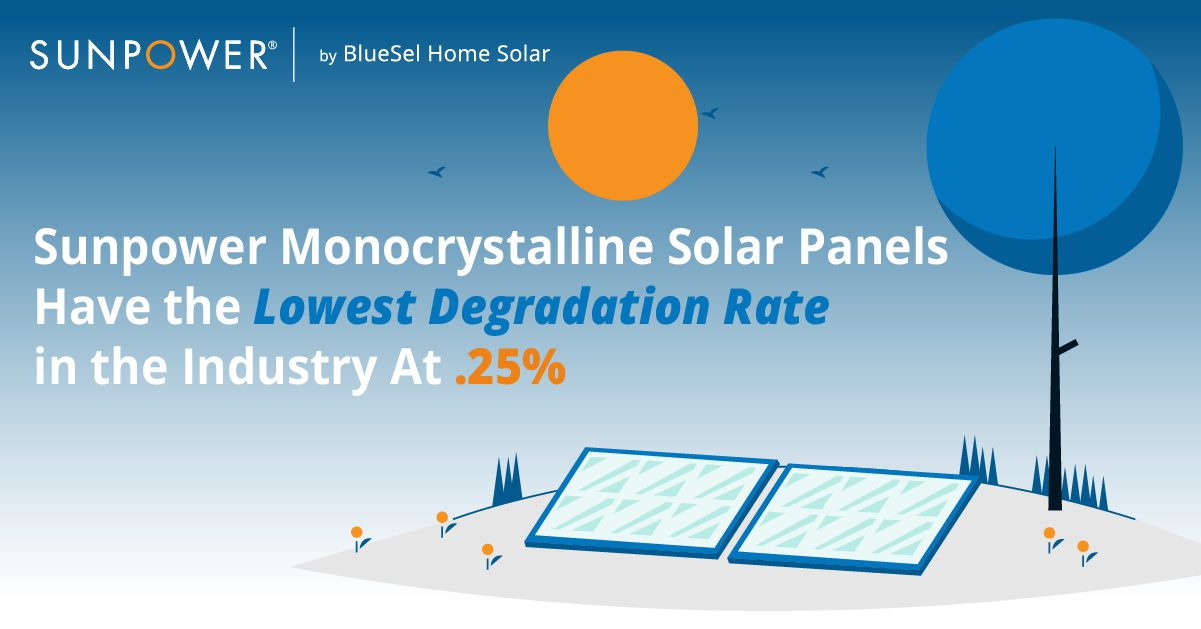 Fact about solar power degradation time graphic