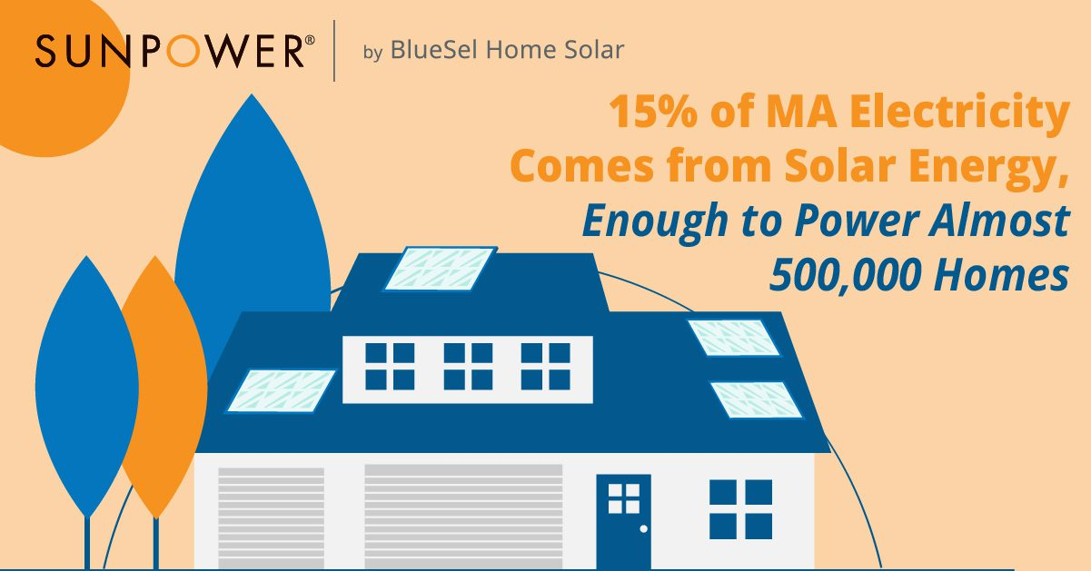 Stat about solar power energy in MA homes graphic