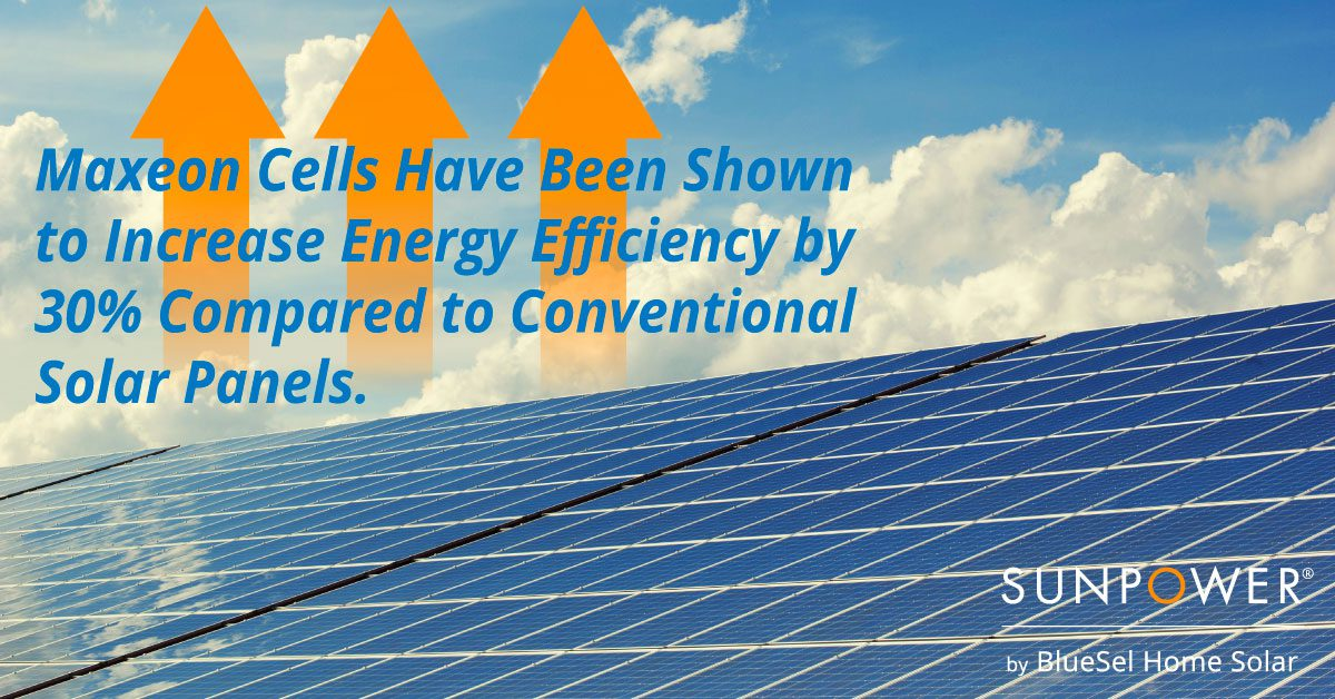 Maxeon Cells are 30% More Efficient Graphic