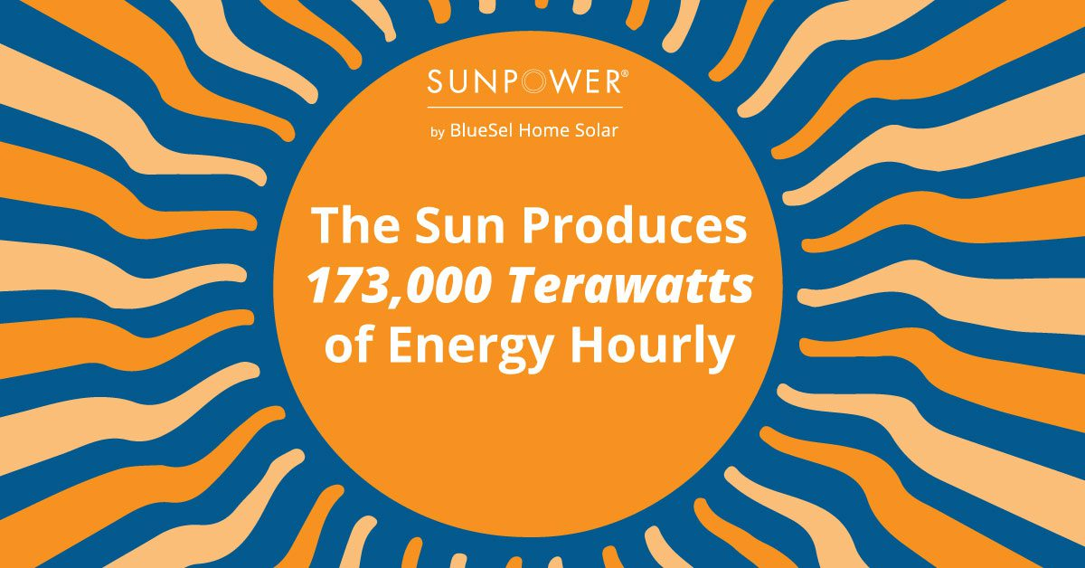 The Sun Produces 173,000 Terawatts Hourly Graphic