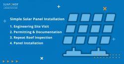 Solar Panel Installation Steps in Cape Cod, MA_Graphic