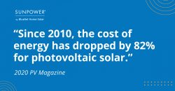 Since 2010, the cost of solar energy has dropped by 82%