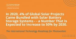 4% of global solar projects come bundled with solar storage