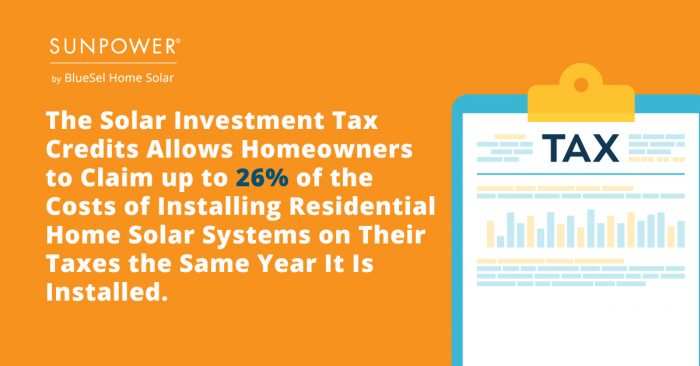 The solar investment tax credits allows homeowners to cliam up to 26^ of the costs of installing residential home solar systems on their taxes the same year it is installed
