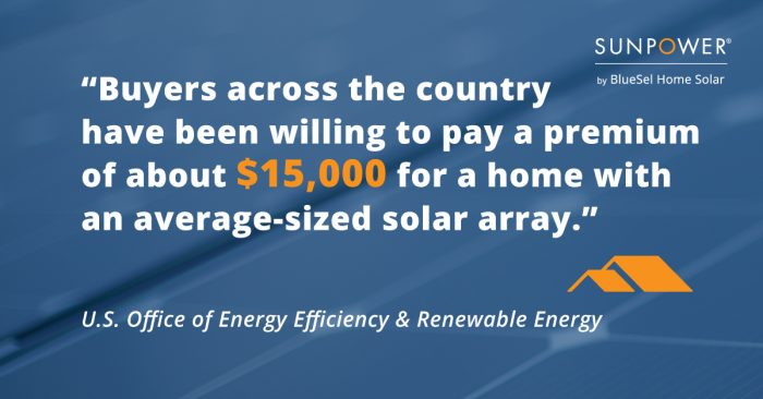buyers willing to pay a premium of 15k For Homes With Solar Panels